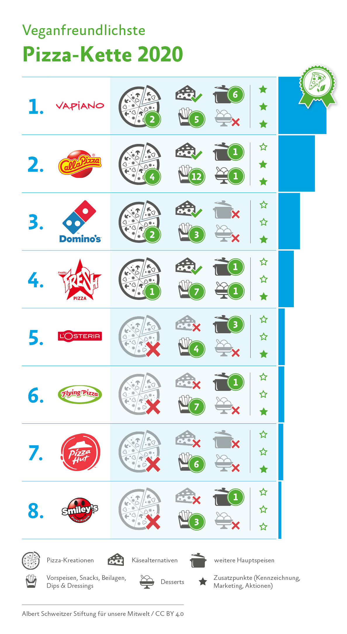 Pizza-Ranking 2020