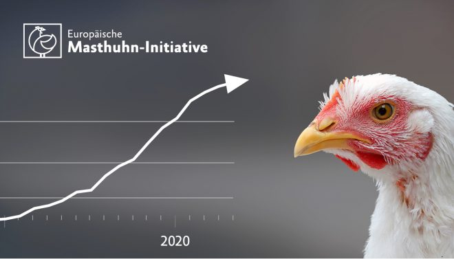 Entwicklung Unterstützer Masthuhn-Initiative