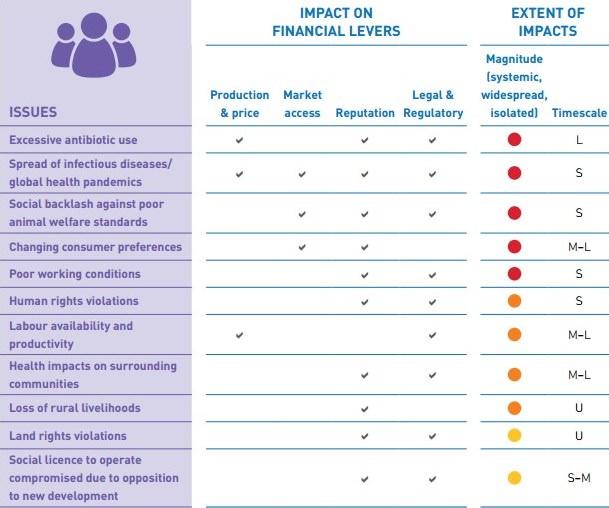 FAIRR Initiative Sozialfaktoren