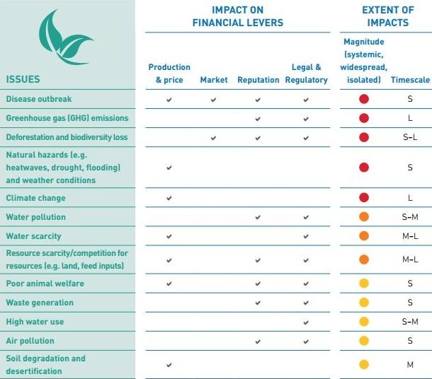 FAIRR-Initiative Umweltfaktoren