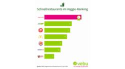 Schnellrestaurants im Ranking